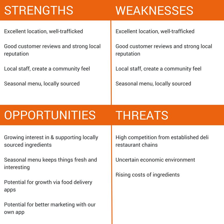 The Four Quadrants of SWOT Analysis