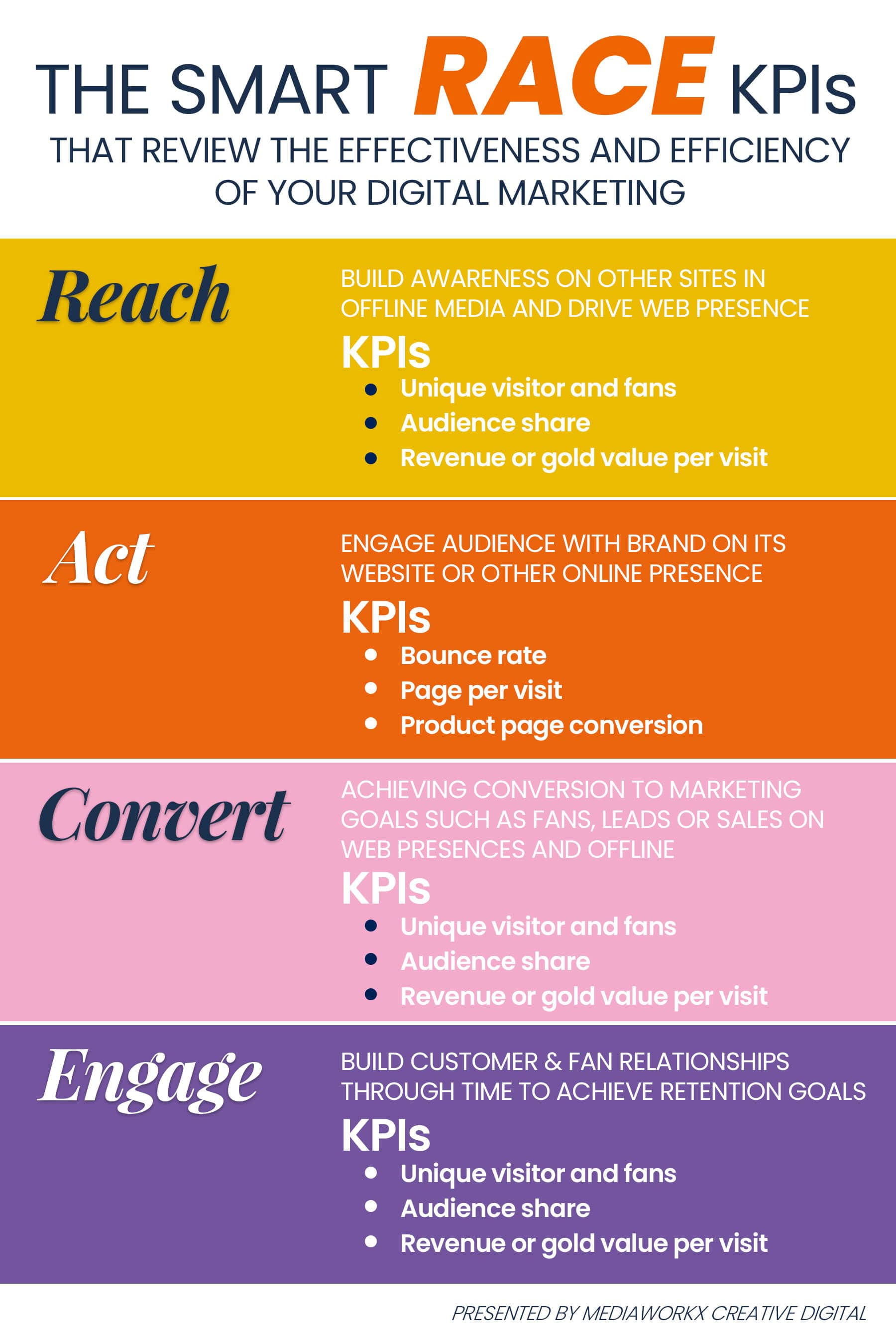 RACE Digital Marketing Framework, Digital Marketing Framework